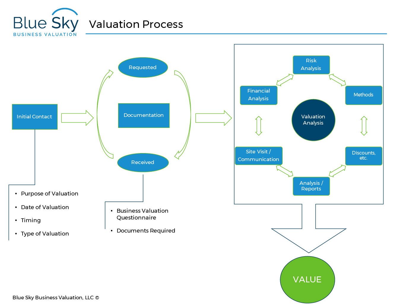 valuation-process